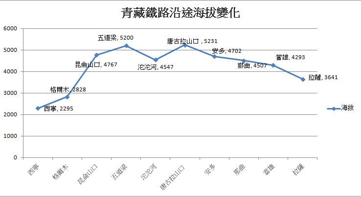 青藏铁路沿途海拔变化
